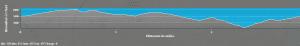 Elevation model for Hike #2